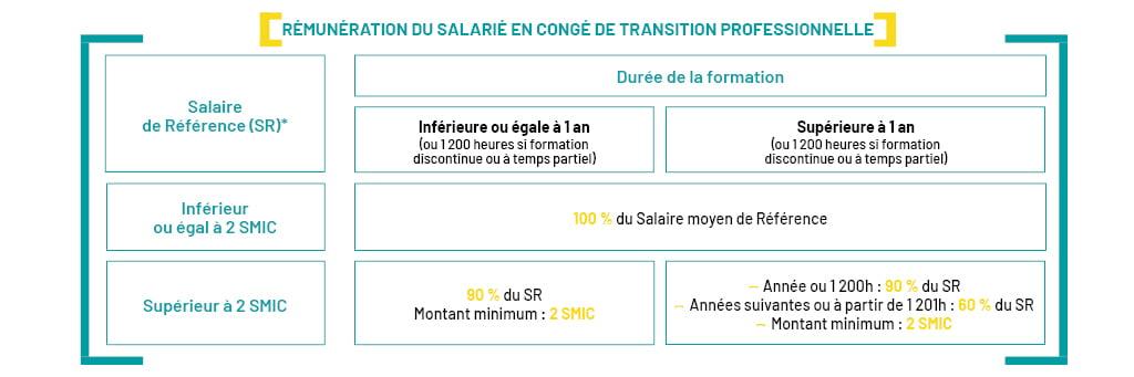 Tableau de rémunération des salariés en cours de projet de transition professionnelle